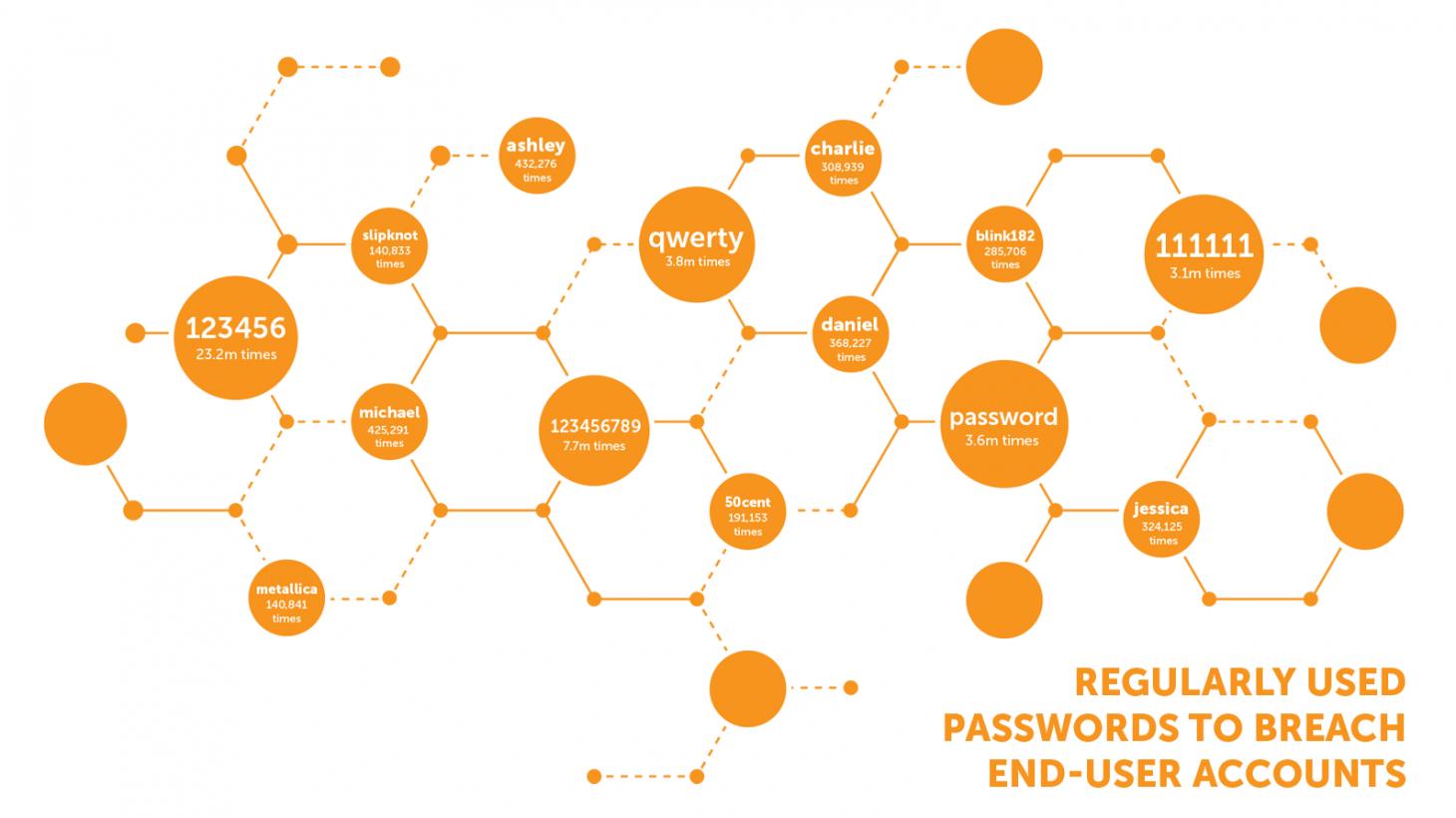 Password stats